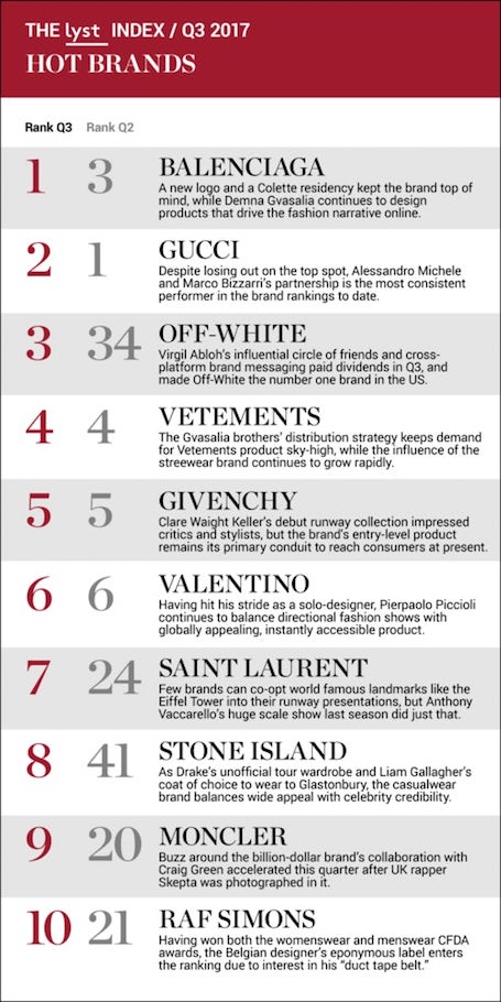 Business of Fashion: 10 главных брендов года и самая популярная покупка года