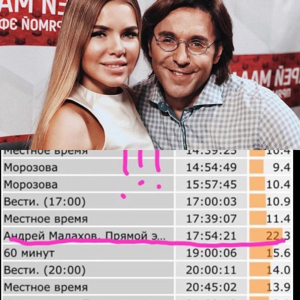 «Шурыгина отдыхает!»: Любовница Александра Серова почти бьёт рекорды ТВ-популярности Путина